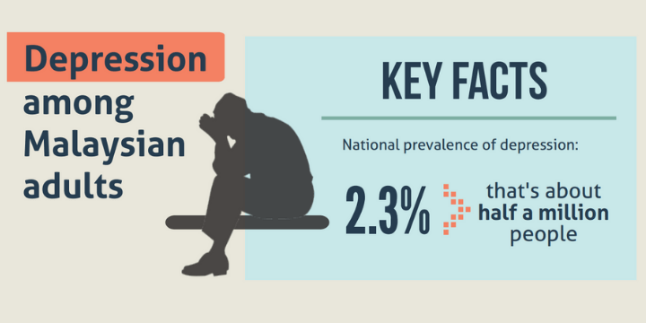 National Health and Morbidity Survey (NHMS) 2019 found half a million Malaysians depressed